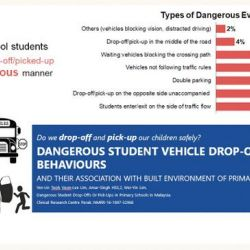 Dangerous Student Drop-Offs and Pick-Ups at Primary Schools