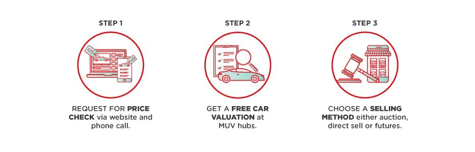 Ipoh Echo Get Free Car Valuation And Get Paid For Getting Rid Of