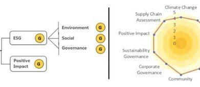 Photo of KLK Receives Highest Sustainability Rating