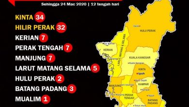 Photo of Covid-19: Distribution of Cases by District in Perak