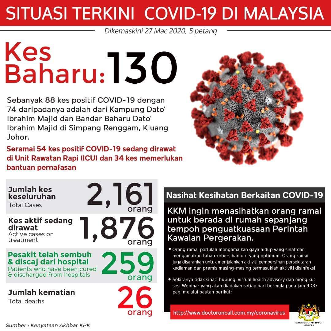 COVID-19 Statistics as at 27 March 2020 | Ipoh Echo