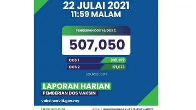 Photo of Malaysia Records Highest Daily Vaccination Rate of 507,050 Doses